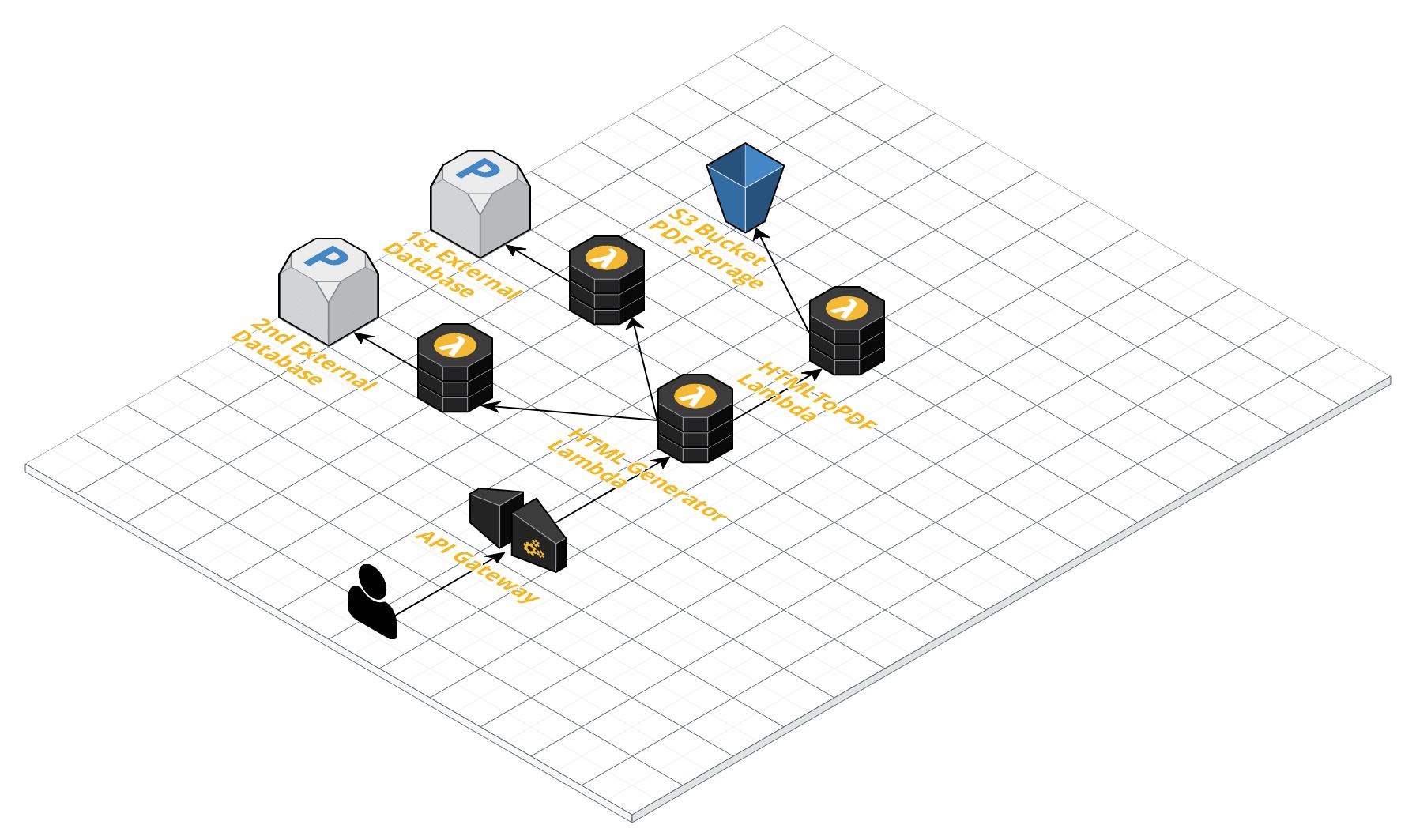 Implementation schema
