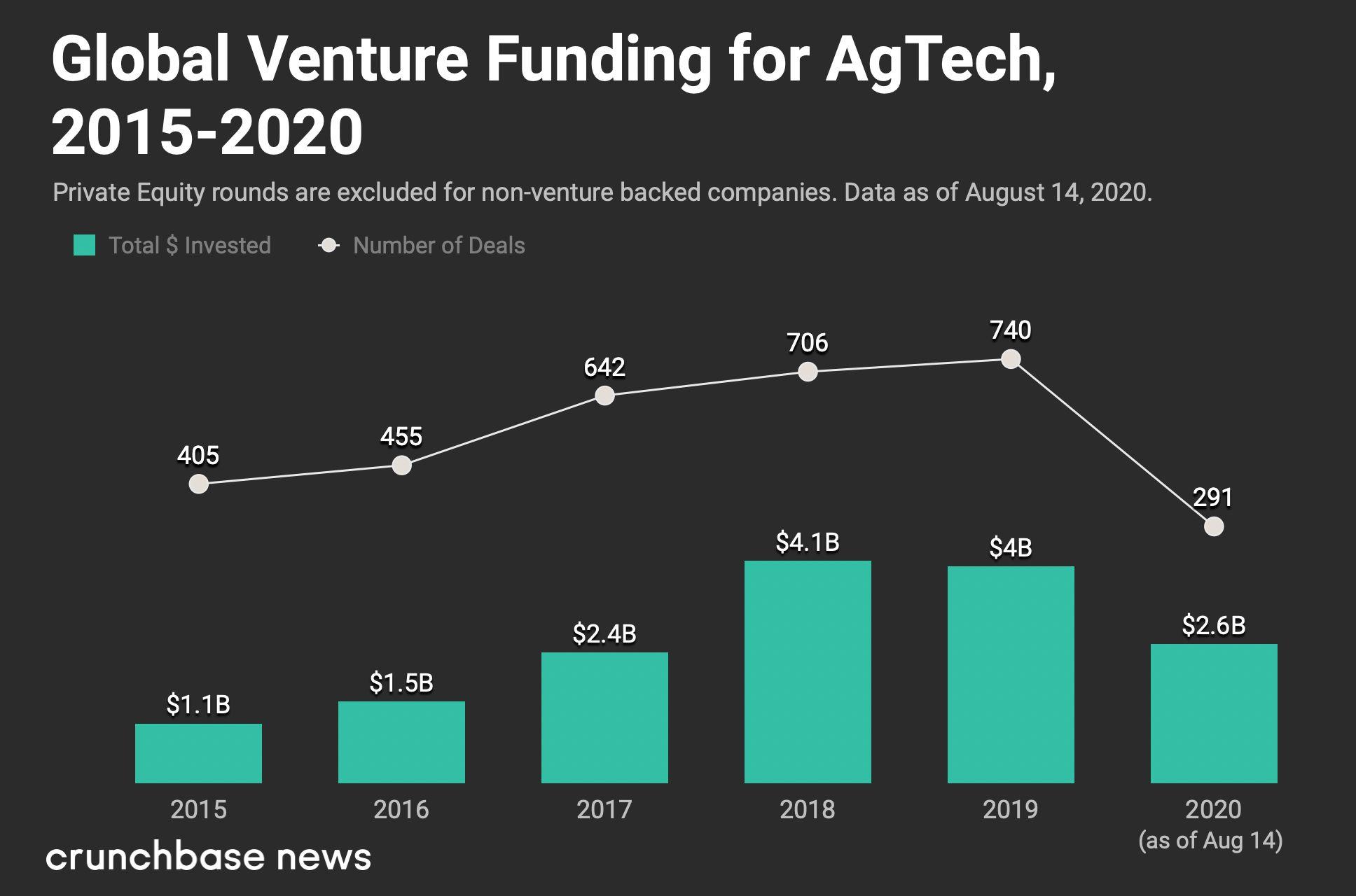 Crunchbase Data, Global Venture Funding for AgTech