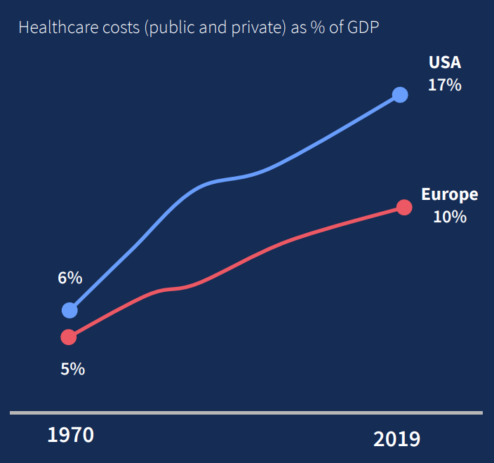 Healthcare costs as % of GDP